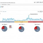 Segmented analytics for spring, summer and fall periods with device breakdown.
