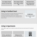 Housing Places to Live landing page mobile.