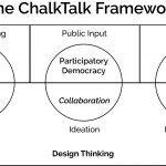 The ChalkTalk Framework. Design Thinking stages of Inspiration, Ideation, and Implementation created by Tim Brown. Tactical Urbanism created by Mike Lydon.