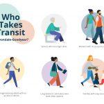 Avondale-Goodyear Transit Plan personas