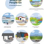 Avondale-Goodyear Transit Plan place types