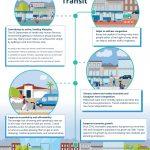 Avondale-Goodyear Transit Plan benefits of transit plan educational flyer