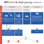 Smart Path Connect user journey-detail, during trip
