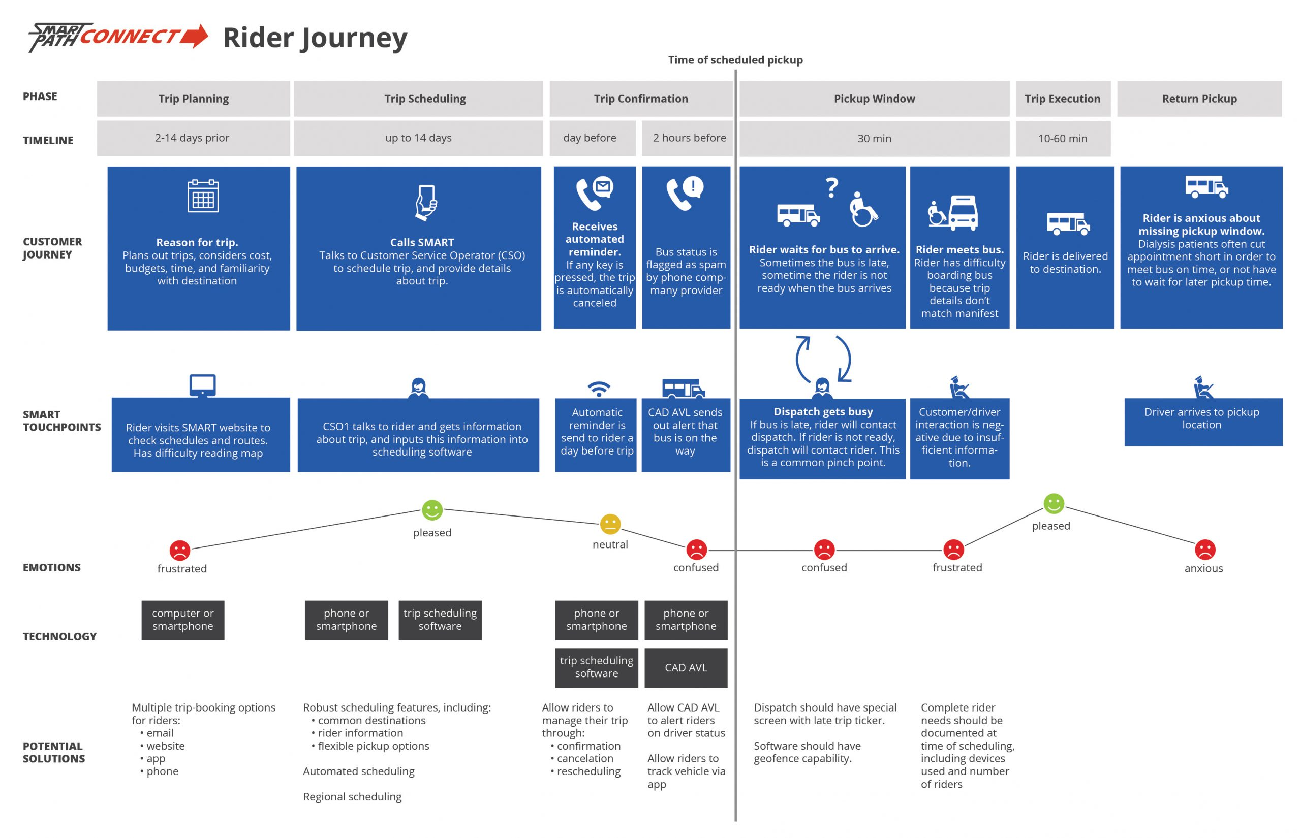 Smart Path Connect user journey